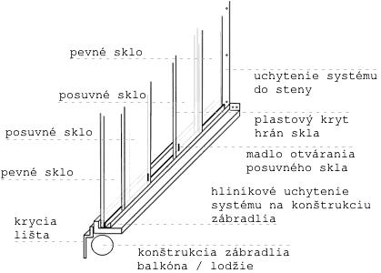 Bezrámový posuvný systém Glass AL
